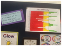 Visible Learning Chart
